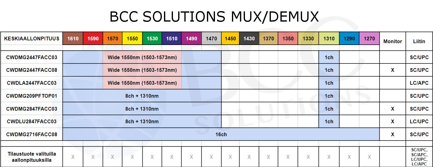 cwdm taulukko mux demux bcc solutions