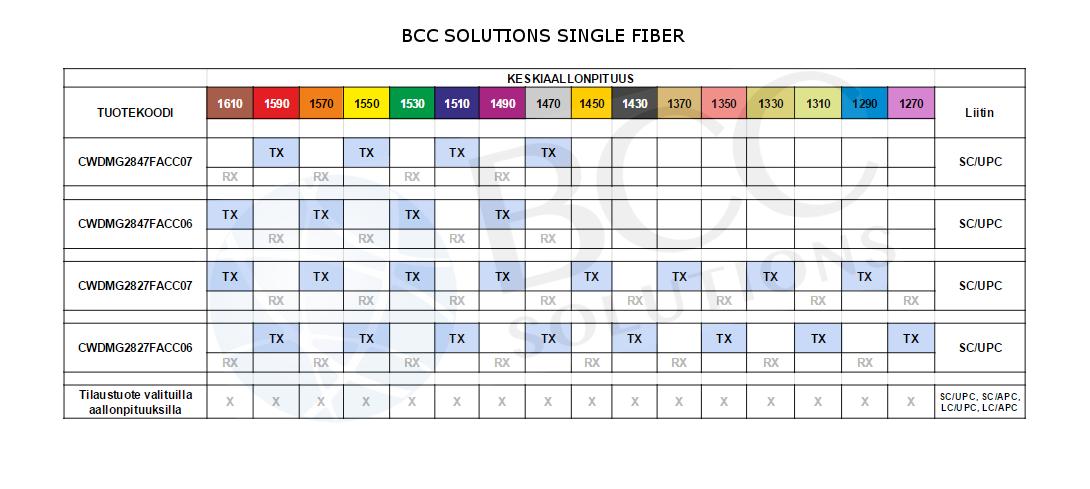 cwdm taulukko single fiber mux bcc solutions